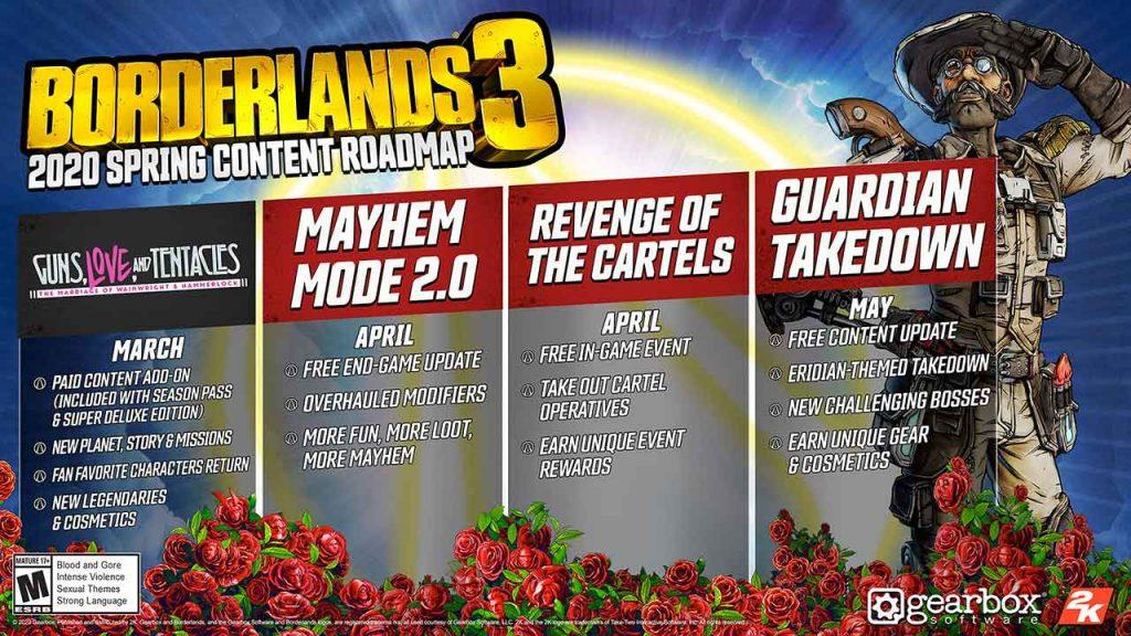 borderlands-3-roadmap-de-2020