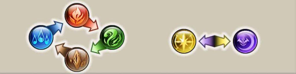 types-elementaires-de-granblue-fantasy-versus