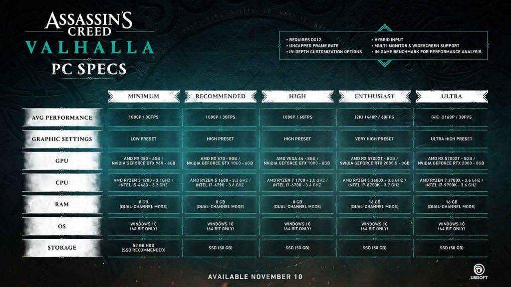 toutes-les-configurations-pour-PC-de-Assassins-Creed-Valhalla